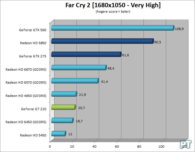 Beste videokaart voor De Sims 3 - Far Cry 2 benchmarks