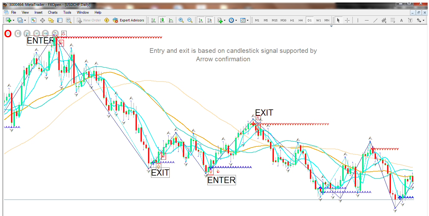 Trading Forex with the Right Knowledge