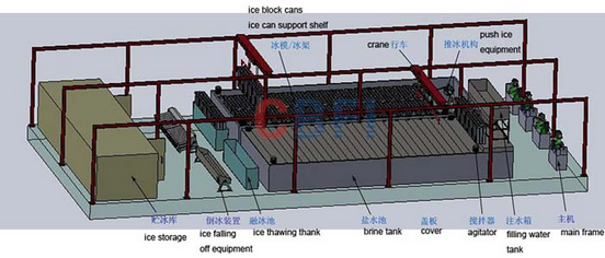 Production process of ice plants