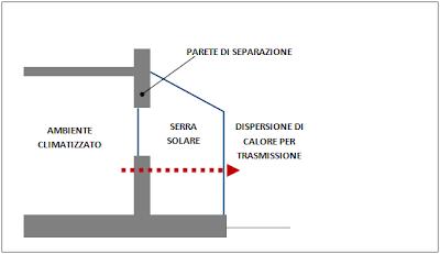 serra solare bioclimatica calcolo guadagno energetico trasmissione di calore