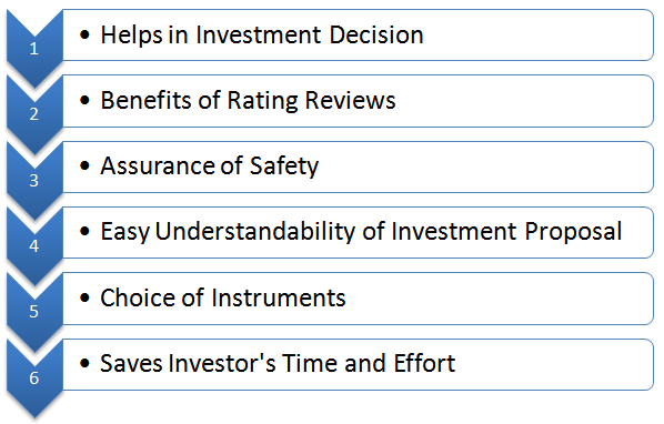 Benefits of credit rating to the investors