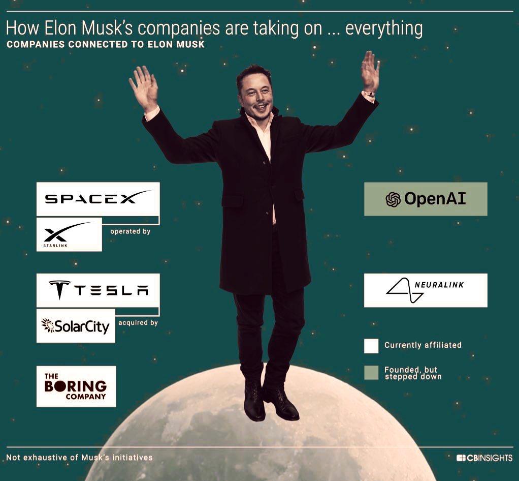 sociétés d'Elon Musk