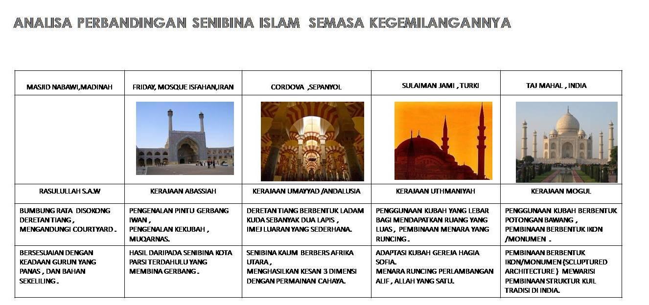 Analisa Perbandingan Senibina Islam Di Duina