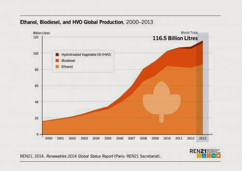 Global Biofuels Status Update