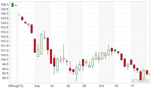 915beb60bd Finanza Semplice » 2011 » ottobre