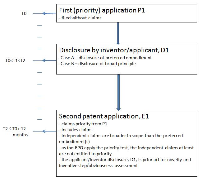 EP Patent Chart