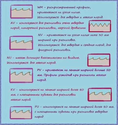 профили зубьев ленточной пилы