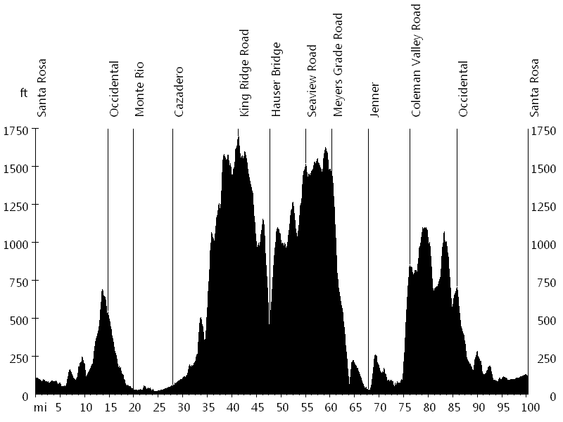 Levi Leipheimer's King Ridge Gran Fondo • Route Profile