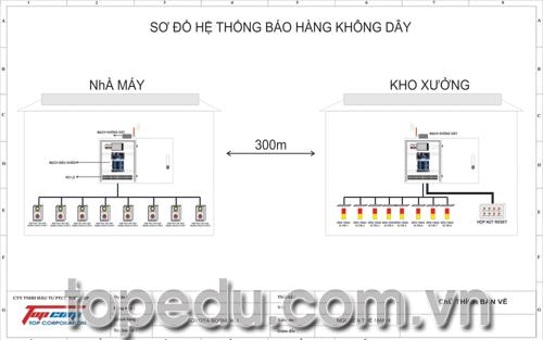 thiết kế hệ thống gọi hàng từ xa cho nhà máy