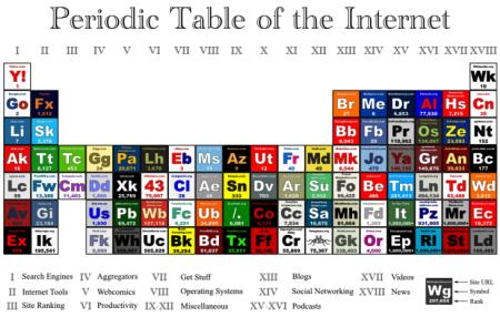 Периодическая таблица интернета