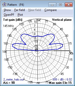 144 MHz