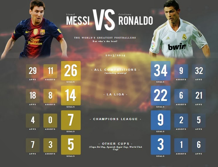 Ronaldo vs Messi 2014 Goals Records Stats, Who is Better