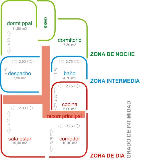 Vivienda Conil de la Frontera Cádiz