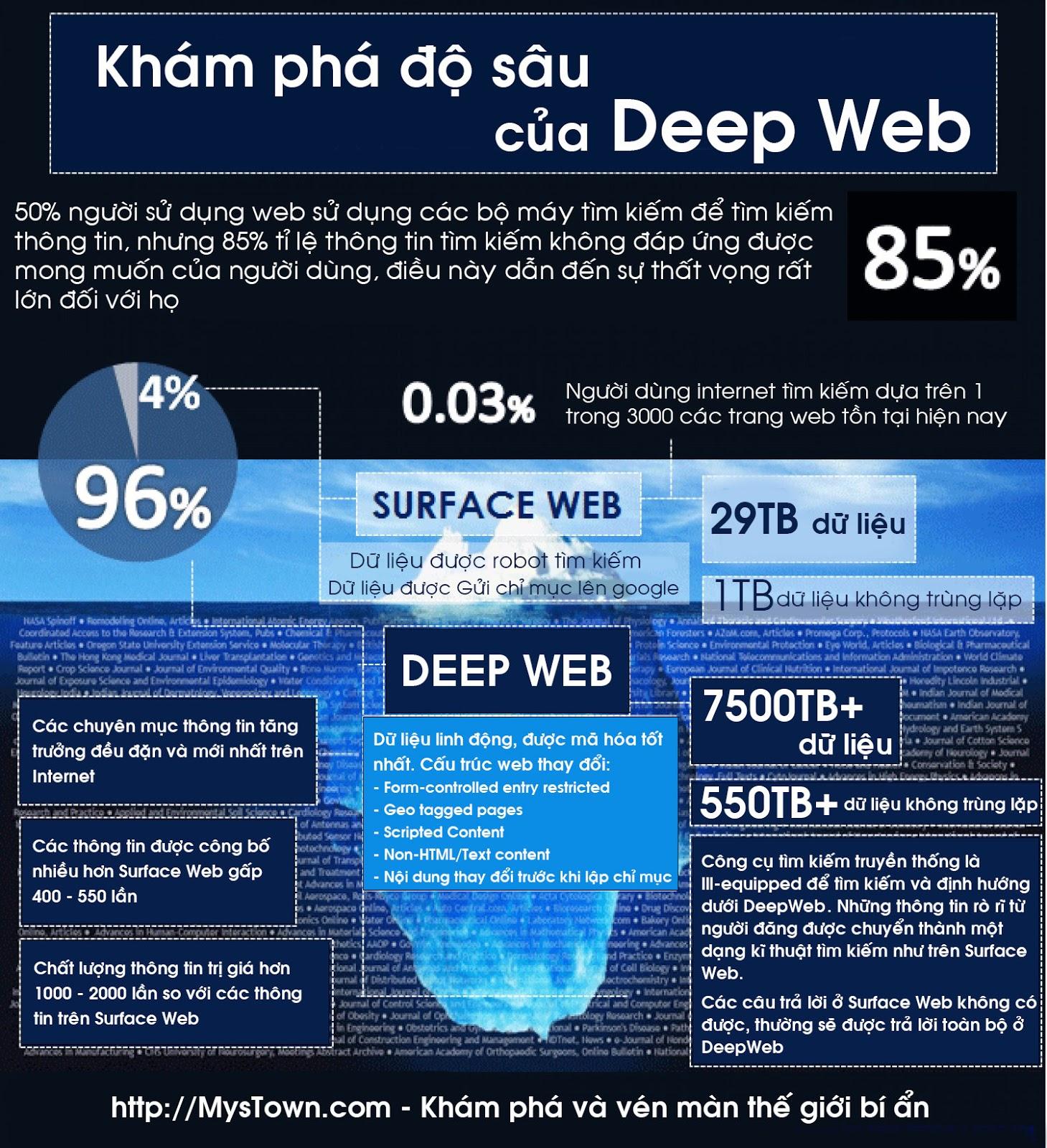 Tìm hiểu Deep Web toàn tập! - phần 01   MysTown com