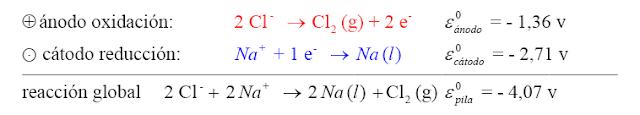 electrolisis cloruro sodio fundido