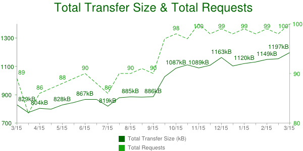 Como reducir el consumo de datos en Android