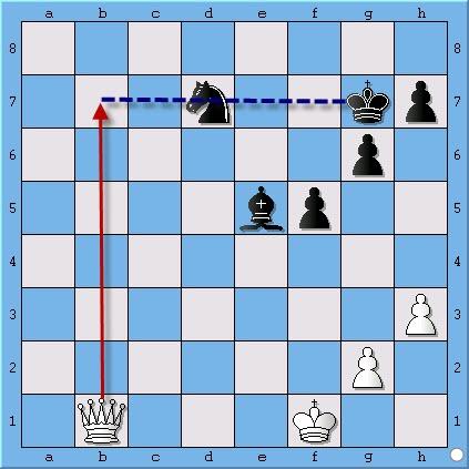 học cờ vua | đòn ghim quân | đòn giằng quân