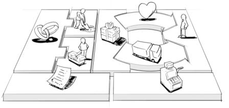 Modelo Canvas, una Herramienta para Generar Modelos de Negocios