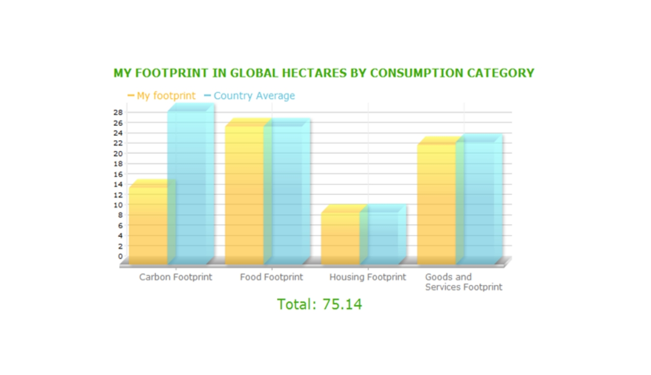 ecological footprint reflection In practical approach one's own personal life style (related to food, mobility or waste) is selected and its ecological footprint is analyzed for four weeks a.