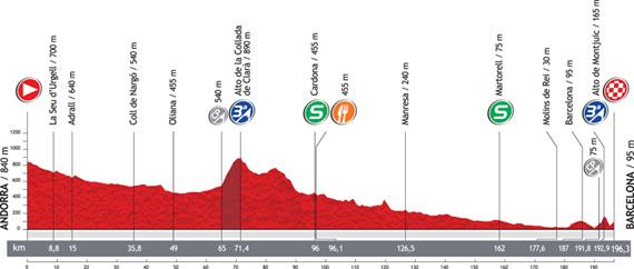 La Vuelta 2012. Etapa 9. Andorra – Barcelona. @ Unipublic