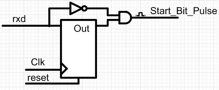 embedded systems  simulation of a start bit detector circuit for uart receiver in verilog hdl