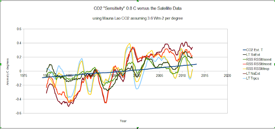 The inevitable climate catastrophe | Climate Etc