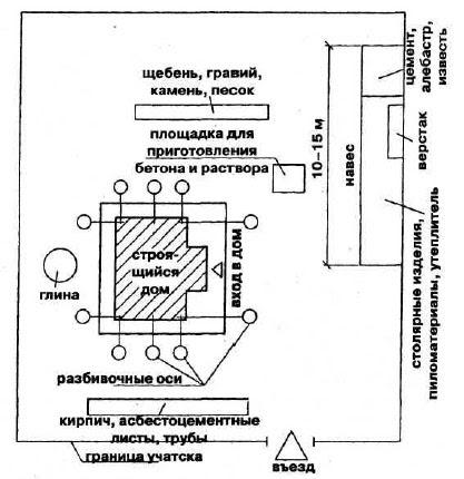строим дом, разметка участка для фундамента, ленточный фундамент, Людмила Ананьина