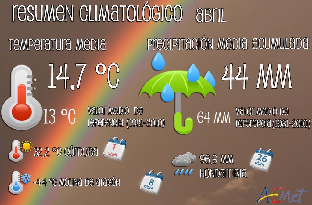 Abril de 2015 en España: muy cálido y seco