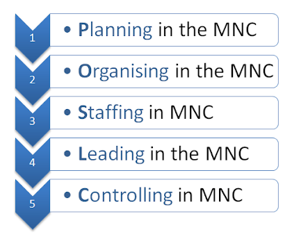managerial functions in mnc multinational corporation