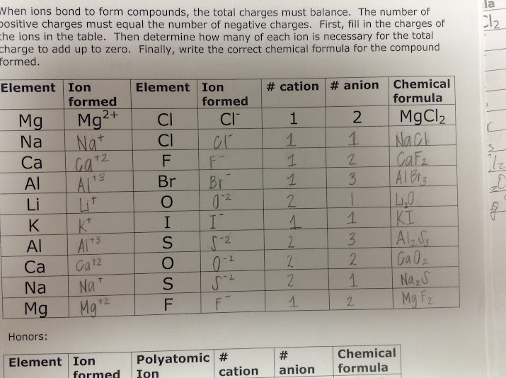 for both the above sample and the below sample students began writing charges with my suggestion to try to arrive at neutral chemical formulas - Periodic Table Anion Cation Charges
