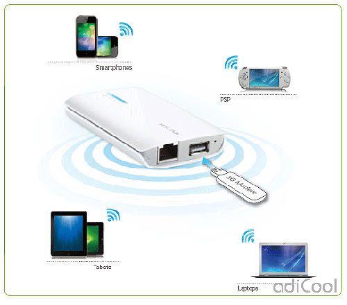 Setting USB modem untuk di sharing menggunakan wireles router 3G