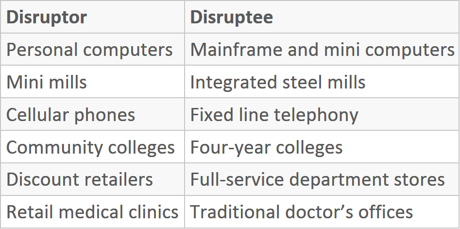 Table of Disruptive Innovations