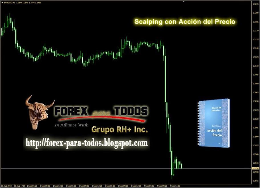 Accion del precio forex