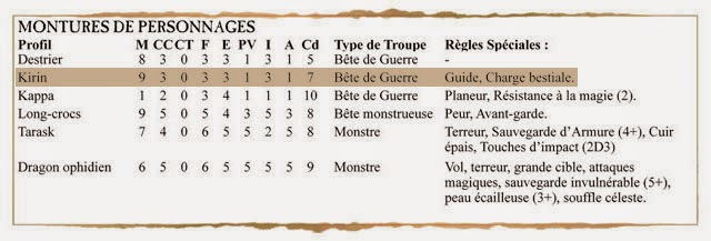 [Warhammer Fantasy] Mes Nippons ! *** Les kirins (et fin !) *** - Page 4 Nippons_KirinB