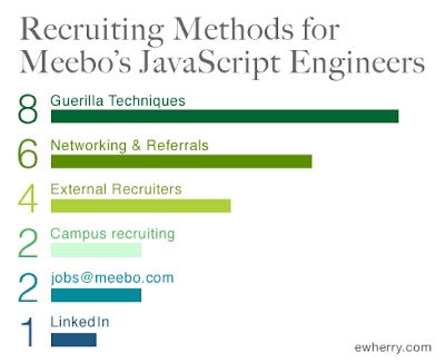 Recruiting Method for Meebo's First JavaScript Engineers