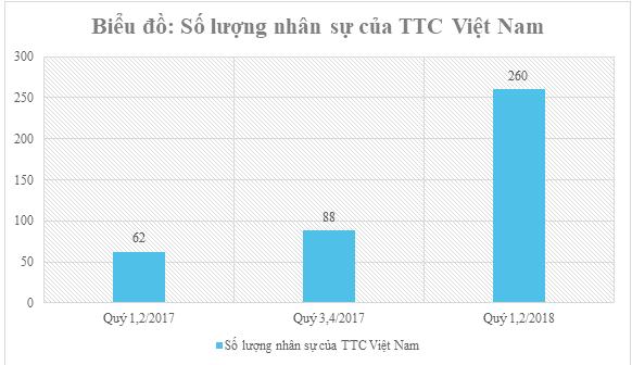 tong ket hoat dong cua ttc viet nam trong quy 1, 2 nam 2018