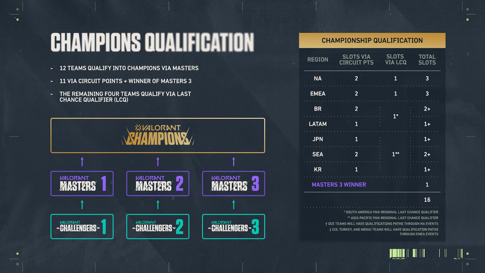 champions qualification