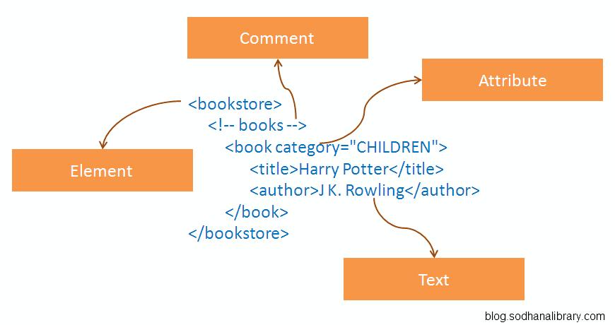 Parse XML with JavaScript | SodhanaLibrary