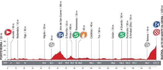 La Vuelta 2013. Etapa 2. Pontevedra - Baiona. Alto Do Monte Da Groba. @ Unipublic