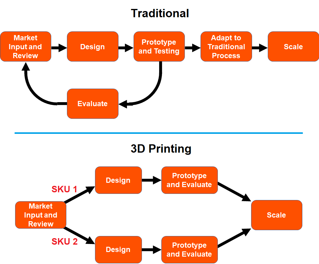 Advantages of 3D printing over traditional manufacturing in design and scaling