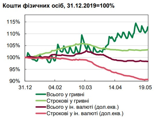 Впервые с марта срочные валютные депозиты не уменьшились за неделю - НБУ