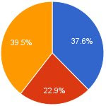 e-Napló használata: Országos felmérés - Mit mutatnak a számok?