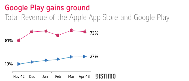Google Play vs. App Store