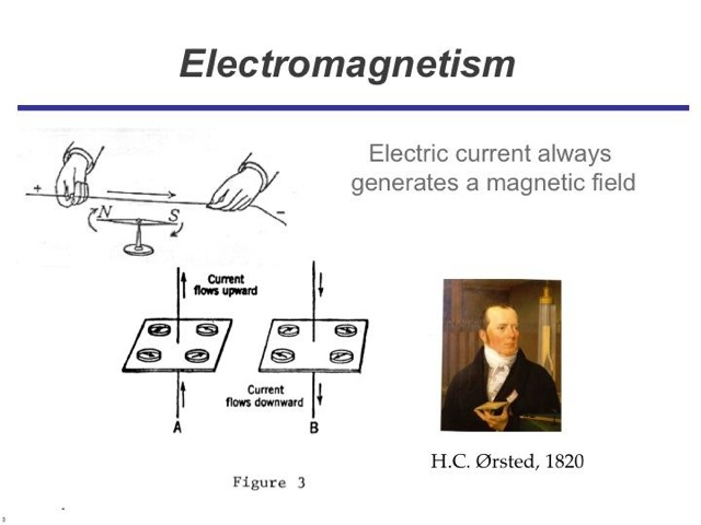 understanding the phenomenon of electromagnetic induction Abstractbackground: one of the topics students have difficulties in understanding is electromagnetic induction active learning methods instead of traditional learning method may be able to help facilitate students' understanding such topics more effectivelypurpose: the study investigated the effectiveness of physical models and.