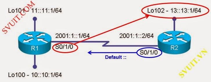 cau hinh Static route IPv6