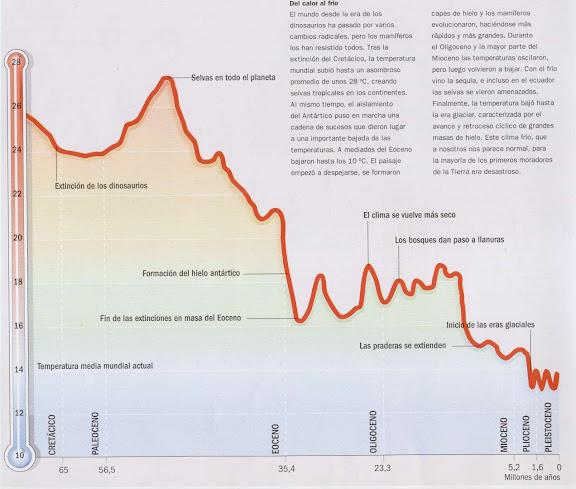 Temp_últimos_65_millones_de_años