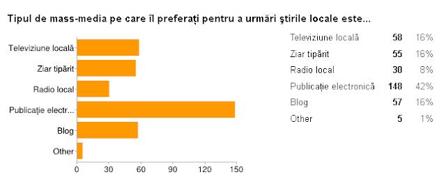 SONDAJ Sucevenii citesc ştirile pe internet şi sunt interesaţi de administraţie locală, evenimente, reportaje şi fapt divers