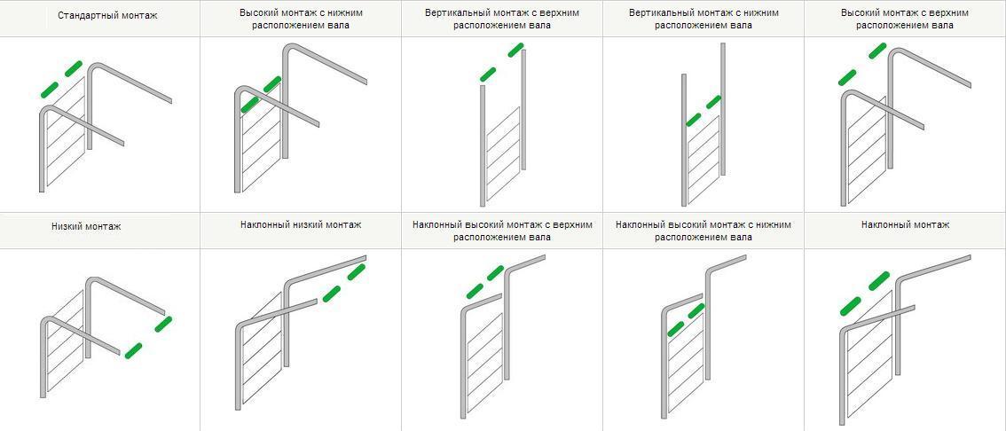 Виды монтажа промышленных секционных ворот Алютех