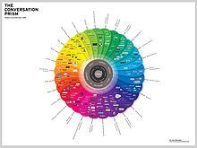 http://upload.wikimedia.org/wikipedia/commons/thumb/7/7c/Conversationprism.jpeg/220px-Conversationprism.jpeg