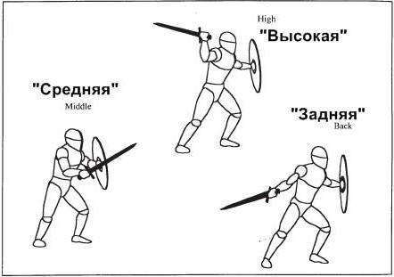 """Для меча и щита существуют три основные позиции – """"высокая"""", """"средняя"""" и """"задняя""""."""